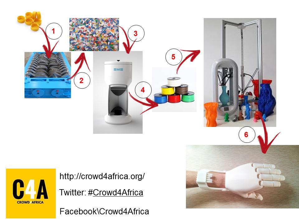 Dai tappi di plastica riciclati alla stampa in 3D usando gli strumenti dei Makers