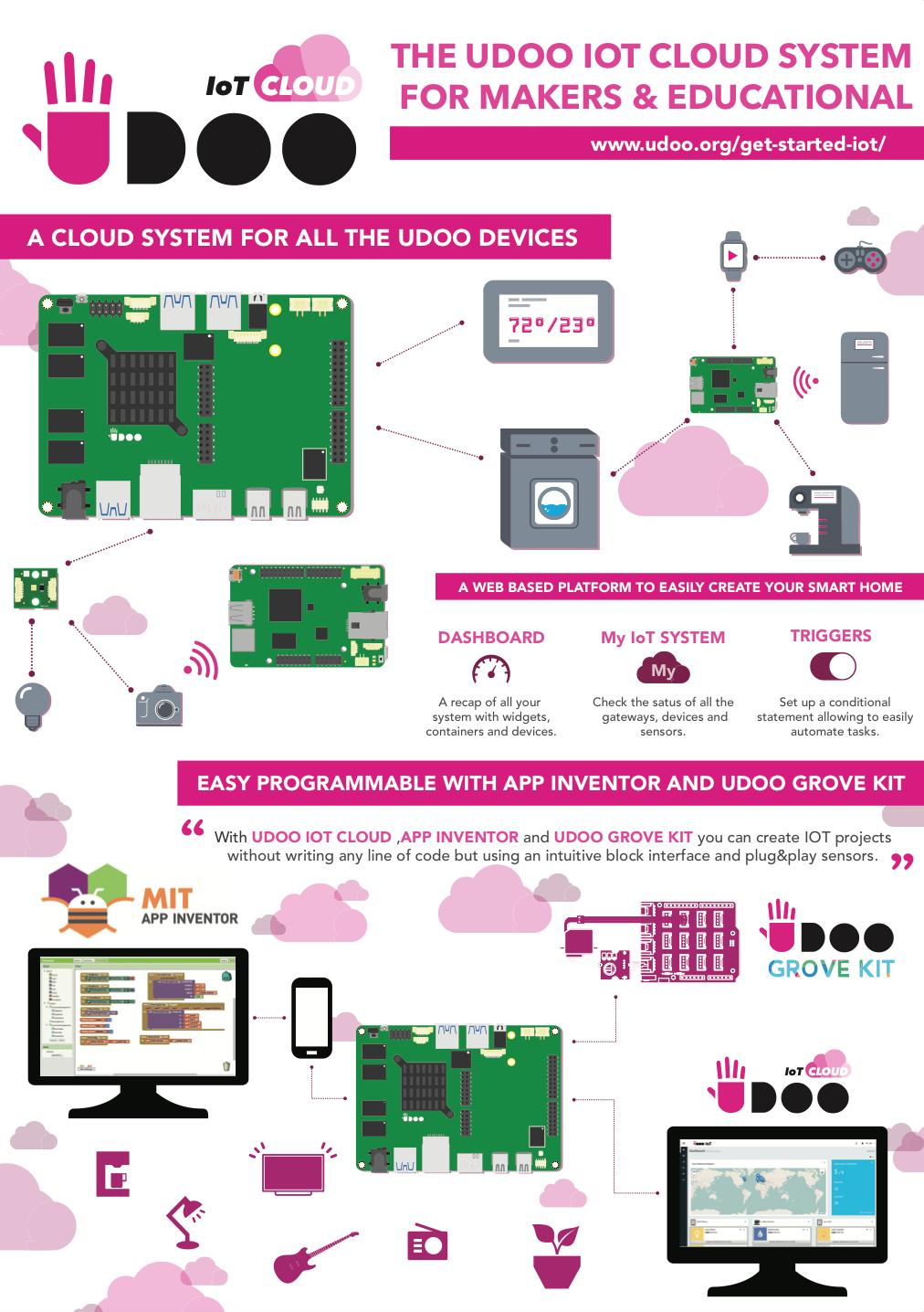 UDOO IoT CLOUD & APP INVENTOR Starting to make projects for the IOT world has never been so simple