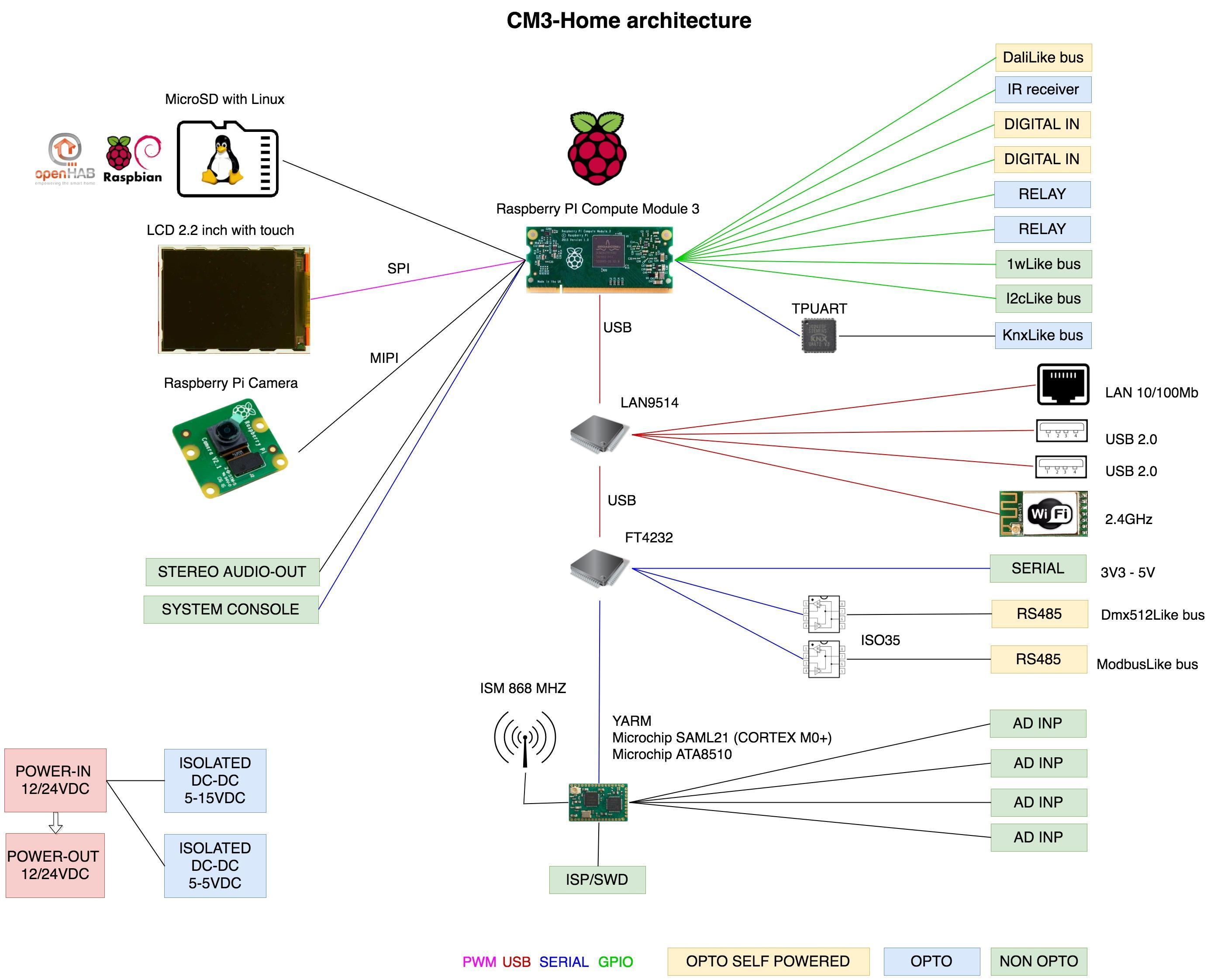 CM3-Home - Centralina open source per Home Automation basato su modulo industriale Raspberry PI CM3