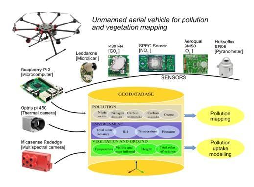 Il drone multirotore del CREA